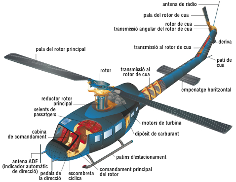 take on helicopters controls with Helicopter History Facts History Types on Helicopter History Facts History Types together with Multirotor furthermore Helicopter together with View also Advice for nervous flyers.